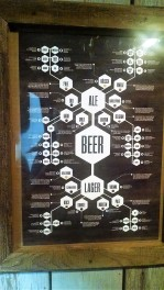 Beer organizational chart.